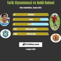 Tarik Elyounoussi vs Nabil Bahoui h2h player stats