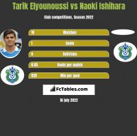Tarik Elyounoussi vs Naoki Ishihara h2h player stats