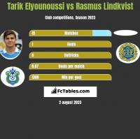Tarik Elyounoussi vs Rasmus Lindkvist h2h player stats