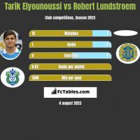 Tarik Elyounoussi vs Robert Lundstroem h2h player stats