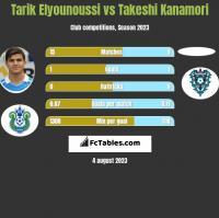 Tarik Elyounoussi vs Takeshi Kanamori h2h player stats