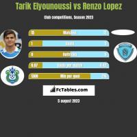 Tarik Elyounoussi vs Renzo Lopez h2h player stats