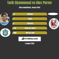 Tarik Elyounoussi vs Alex Purver h2h player stats