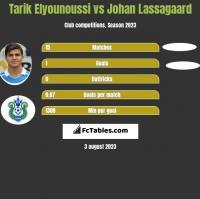 Tarik Elyounoussi vs Johan Lassagaard h2h player stats