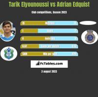 Tarik Elyounoussi vs Adrian Edquist h2h player stats