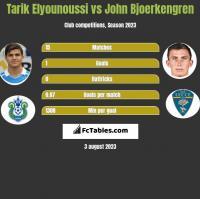 Tarik Elyounoussi vs John Bjoerkengren h2h player stats