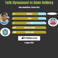 Tarik Elyounoussi vs Adam Hellborg h2h player stats