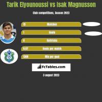 Tarik Elyounoussi vs Isak Magnusson h2h player stats