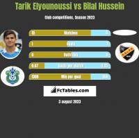 Tarik Elyounoussi vs Bilal Hussein h2h player stats