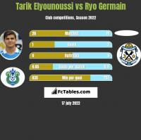 Tarik Elyounoussi vs Ryo Germain h2h player stats