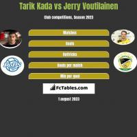 Tarik Kada vs Jerry Voutilainen h2h player stats
