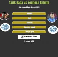 Tarik Kada vs Youness Rahimi h2h player stats