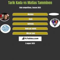 Tarik Kada vs Matias Tamminen h2h player stats