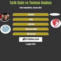 Tarik Kada vs Tuomas Kaukua h2h player stats