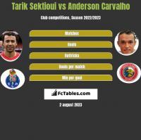 Tarik Sektioui vs Anderson Carvalho h2h player stats