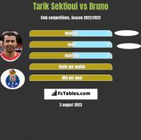 Tarik Sektioui vs Bruno h2h player stats