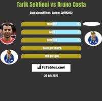 Tarik Sektioui vs Bruno Costa h2h player stats