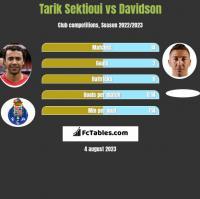 Tarik Sektioui vs Davidson h2h player stats