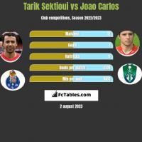 Tarik Sektioui vs Joao Carlos h2h player stats