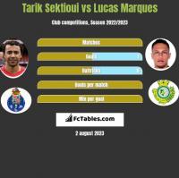 Tarik Sektioui vs Lucas Marques h2h player stats
