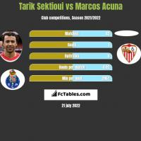 Tarik Sektioui vs Marcos Acuna h2h player stats