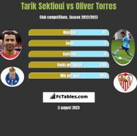 Tarik Sektioui vs Oliver Torres h2h player stats