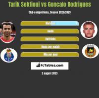 Tarik Sektioui vs Goncalo Rodrigues h2h player stats