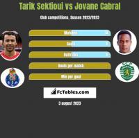Tarik Sektioui vs Jovane Cabral h2h player stats