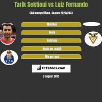 Tarik Sektioui vs Luiz Fernando h2h player stats