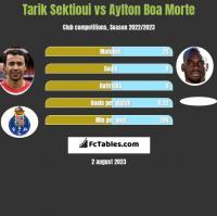 Tarik Sektioui vs Aylton Boa Morte h2h player stats