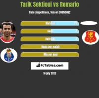Tarik Sektioui vs Romario h2h player stats