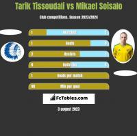 Tarik Tissoudali vs Mikael Soisalo h2h player stats