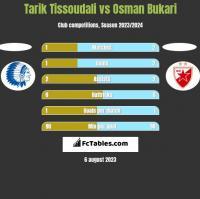 Tarik Tissoudali vs Osman Bukari h2h player stats