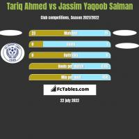 Tariq Ahmed vs Jassim Yaqoob Salman h2h player stats