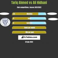 Tariq Ahmed vs Ali Hidhani h2h player stats