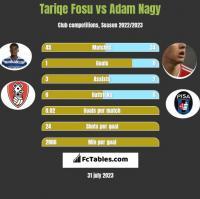 Tariqe Fosu vs Adam Nagy h2h player stats