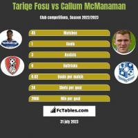 Tariqe Fosu vs Callum McManaman h2h player stats