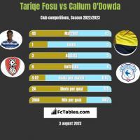 Tariqe Fosu vs Callum O'Dowda h2h player stats