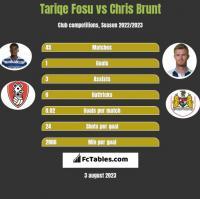 Tariqe Fosu vs Chris Brunt h2h player stats