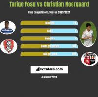 Tariqe Fosu vs Christian Noergaard h2h player stats