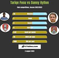 Tariqe Fosu vs Danny Hylton h2h player stats