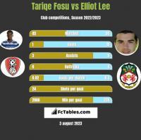 Tariqe Fosu vs Elliot Lee h2h player stats