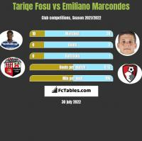 Tariqe Fosu vs Emiliano Marcondes h2h player stats