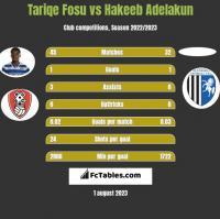Tariqe Fosu vs Hakeeb Adelakun h2h player stats
