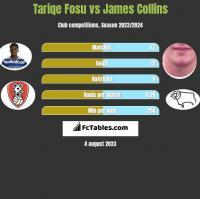Tariqe Fosu vs James Collins h2h player stats