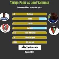 Tariqe Fosu vs Joel Valencia h2h player stats