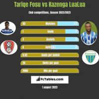 Tariqe Fosu vs Kazenga LuaLua h2h player stats