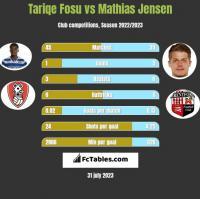 Tariqe Fosu vs Mathias Jensen h2h player stats