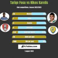 Tariqe Fosu vs Nikos Karelis h2h player stats