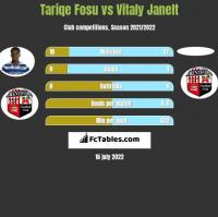 Tariqe Fosu vs Vitaly Janelt h2h player stats